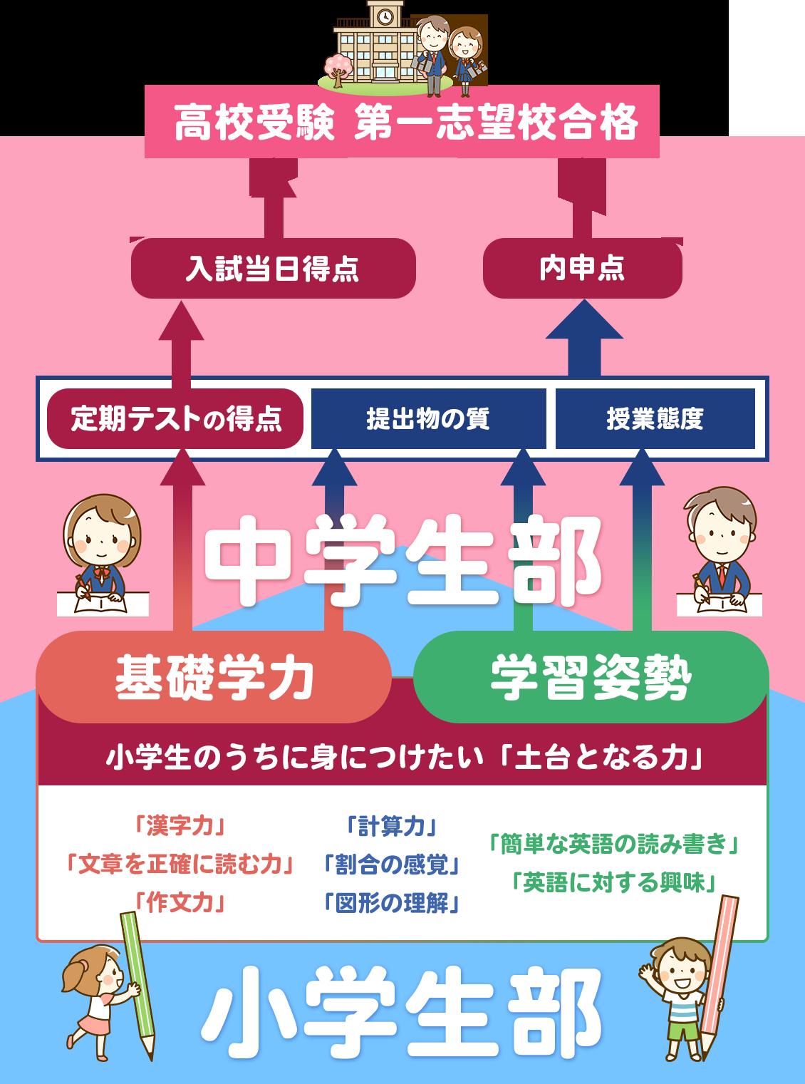 小学生のうちに身につけたい「土台となる力」「漢字力」「文章を正確に読む力」「作文力」「計算力」「割合の感覚」「図形の理解」「簡単な英語の読み書き」「英語に対する興味」